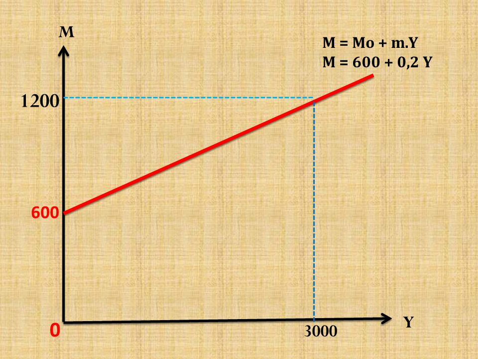 M M = Mo + m.Y M = 600 + 0,2 Y 1200 600 Y 3000