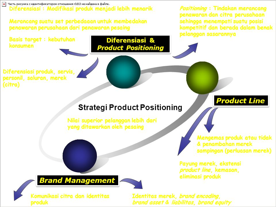 Diferensiasi & Product Positioning Strategi Product Positioning