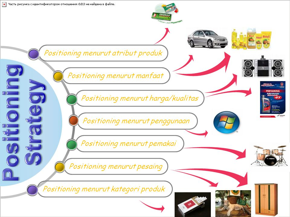 Positioning Strategy Positioning menurut atribut produk