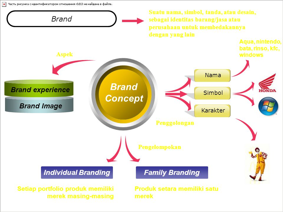Brand Concept Brand Brand experience Brand Image Individual Branding