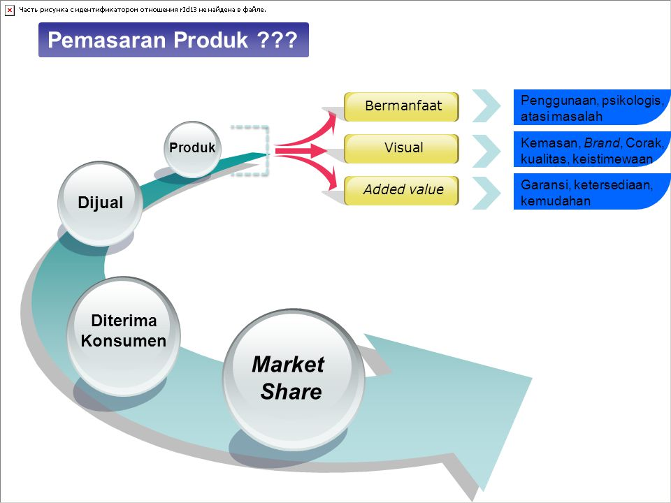 Pemasaran Produk Market Share