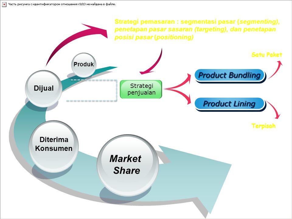 Market Share Product Bundling Dijual Product Lining Diterima Konsumen