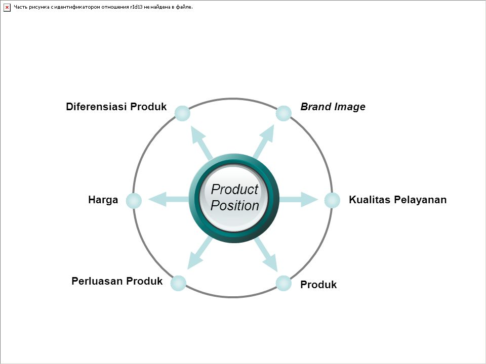 Product Position Diferensiasi Produk Brand Image Harga
