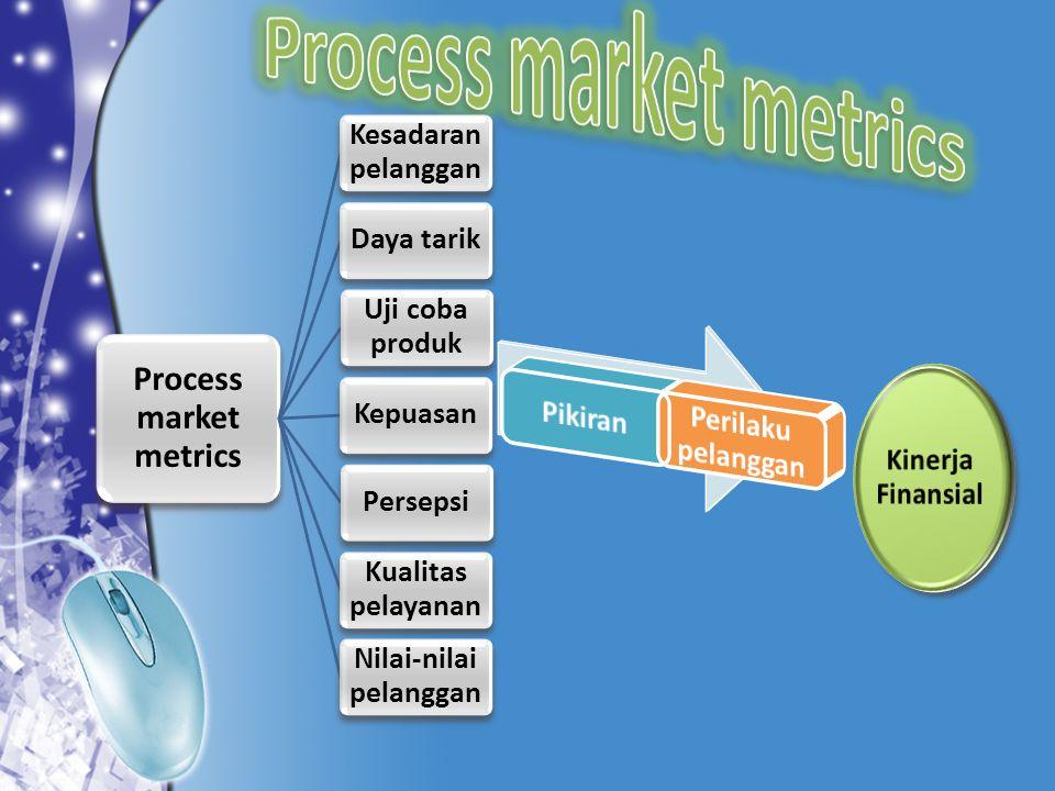 Process market metrics