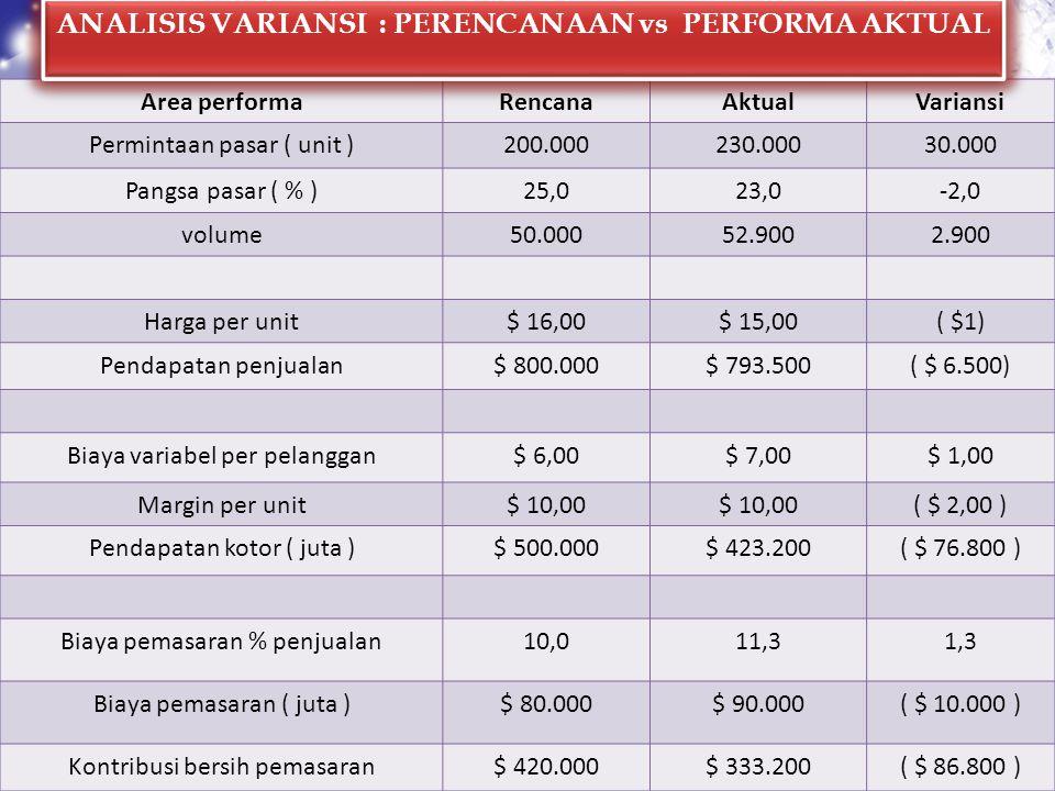 ANALISIS VARIANSI : PERENCANAAN vs PERFORMA AKTUAL