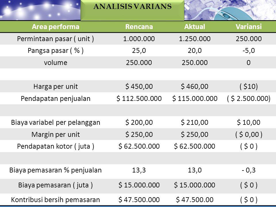 Permintaan pasar ( unit ) 1.000.000 1.250.000 250.000