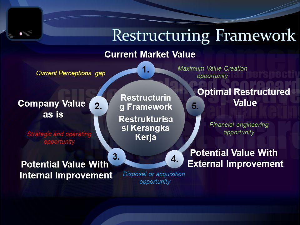 Restructuring Framework Restrukturisasi Kerangka Kerja