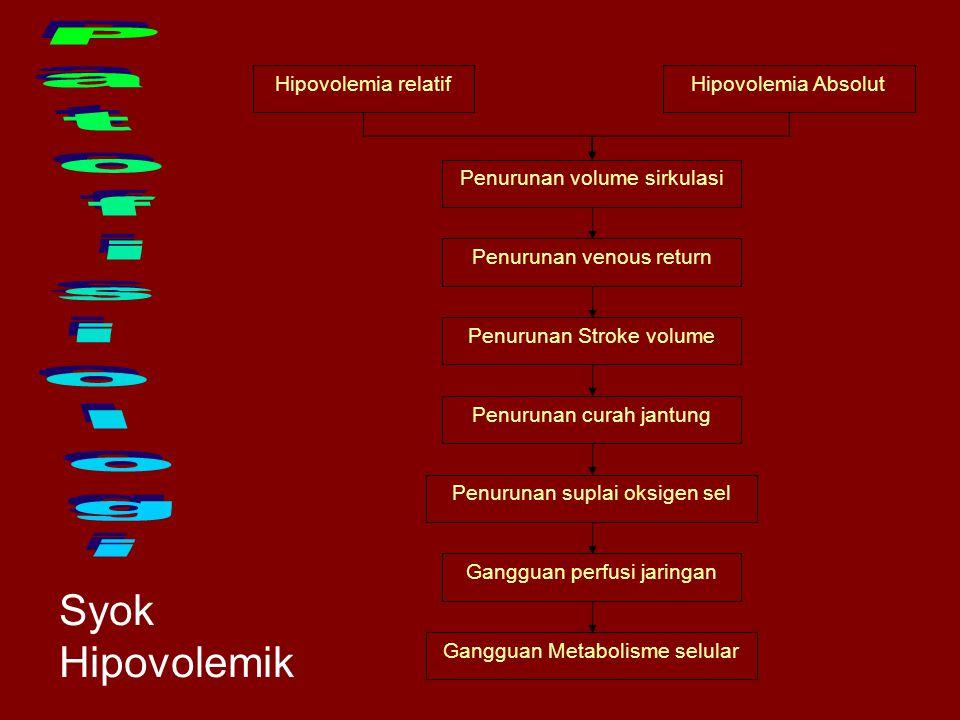 Patofisiologi Syok Hipovolemik Hipovolemia relatif Hipovolemia Absolut