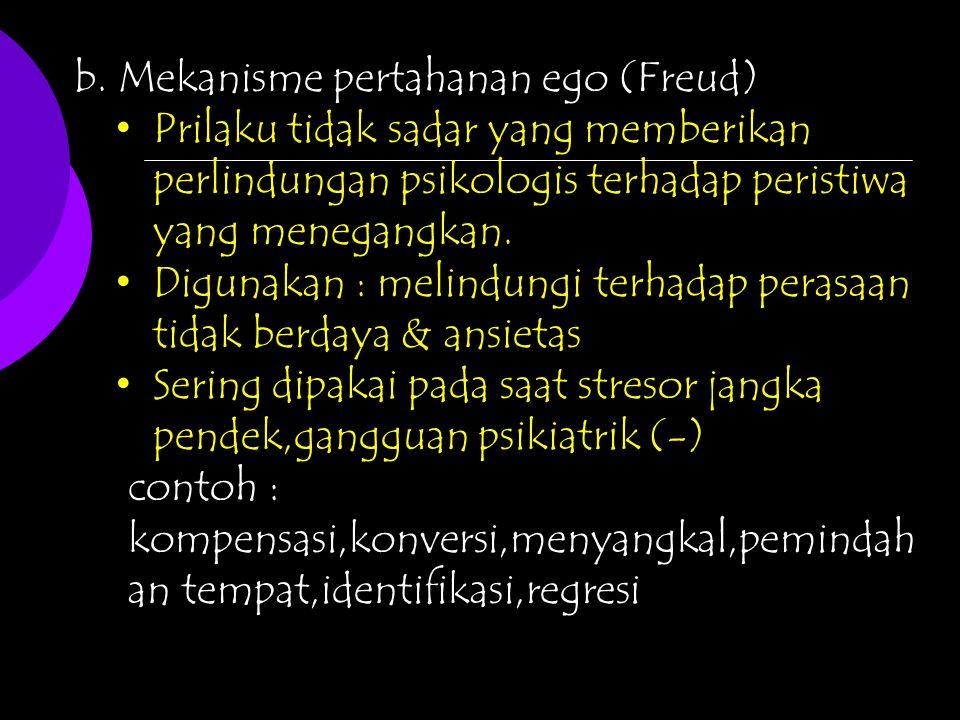 b. Mekanisme pertahanan ego (Freud)