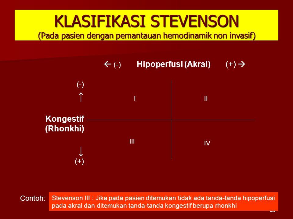  (-) Hipoperfusi (Akral) (+) 