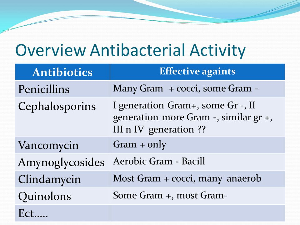 Overview Antibacterial Activity
