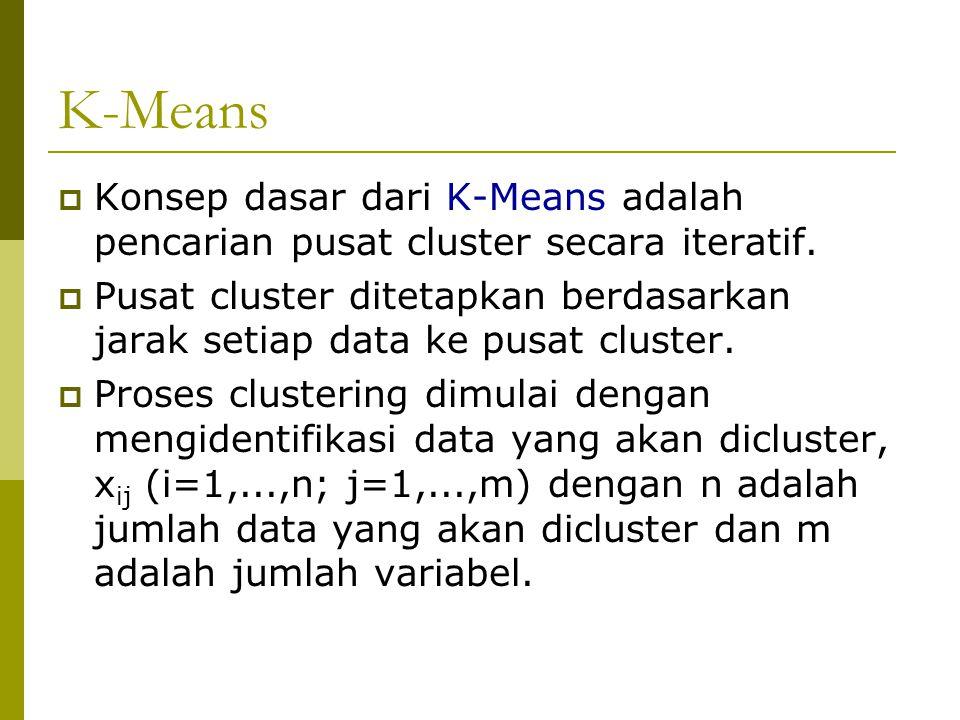 K-Means Konsep dasar dari K-Means adalah pencarian pusat cluster secara iteratif.
