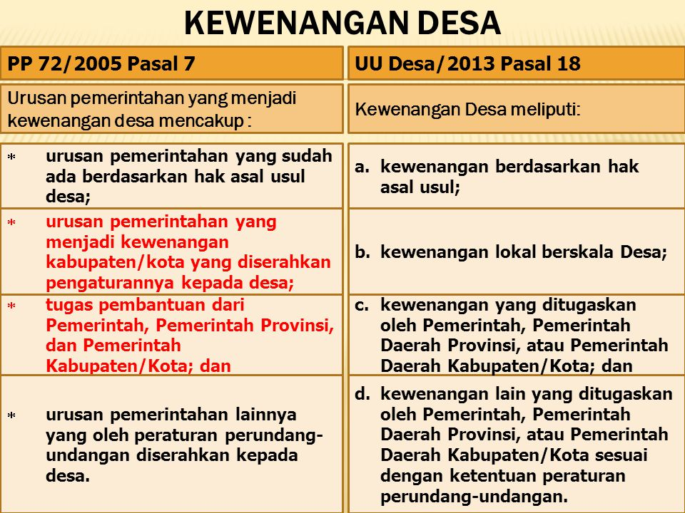 kewenangan DESA PP 72/2005 Pasal 7 UU Desa/2013 Pasal 18