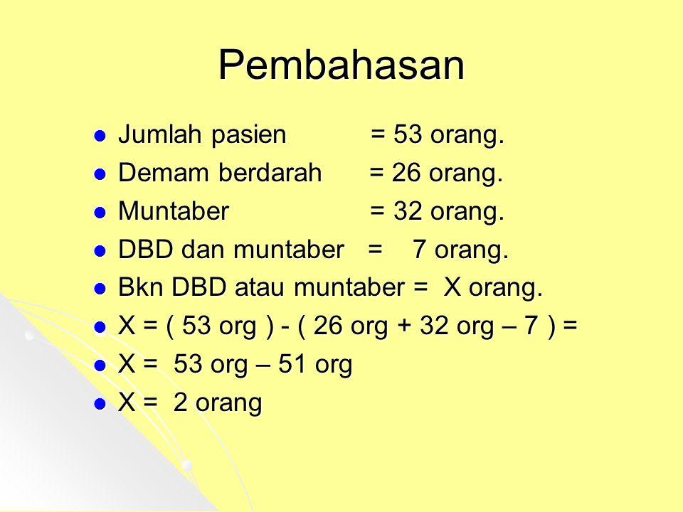 Pembahasan Jumlah pasien = 53 orang. Demam berdarah = 26 orang.