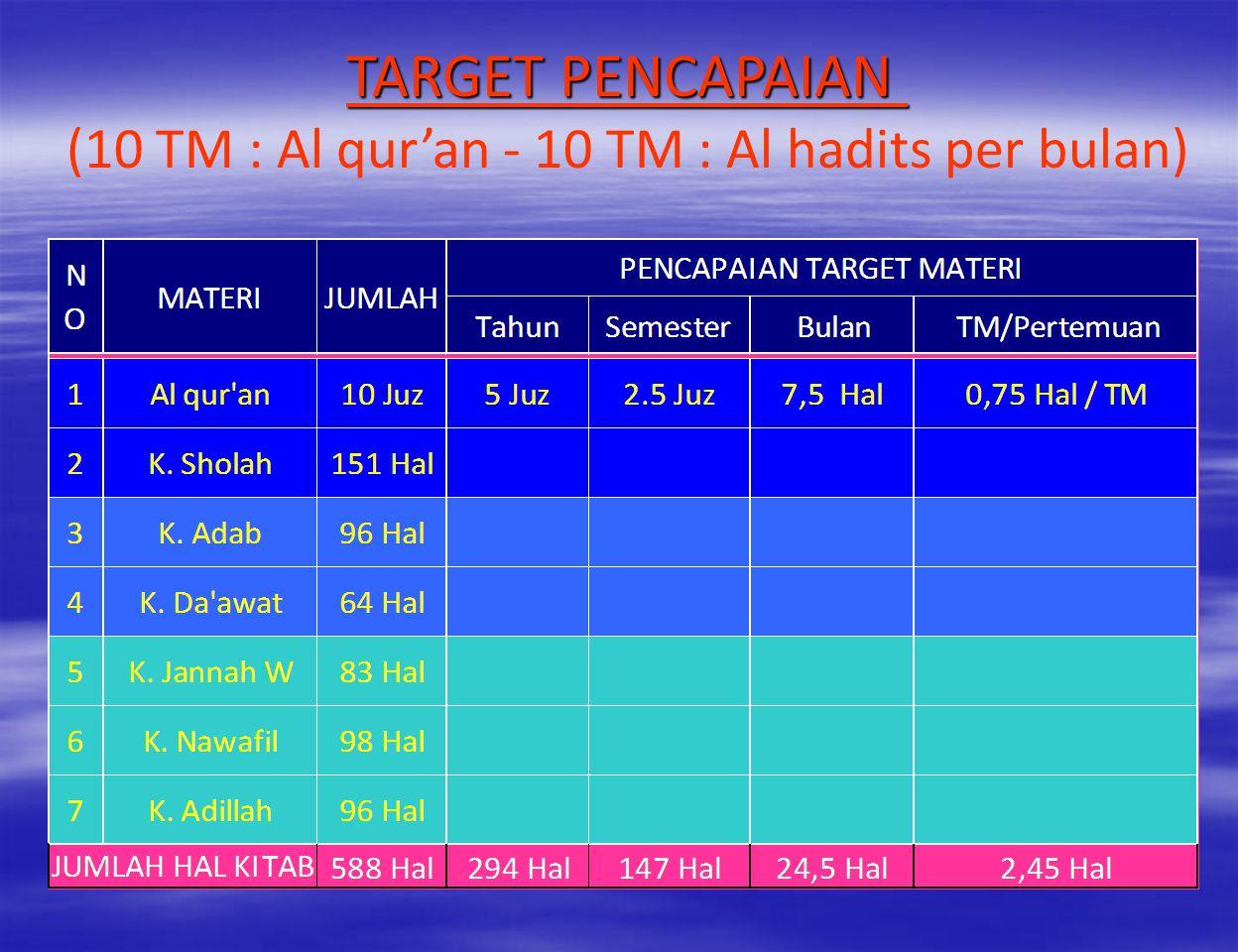 (10 TM : Al qur'an - 10 TM : Al hadits per bulan)
