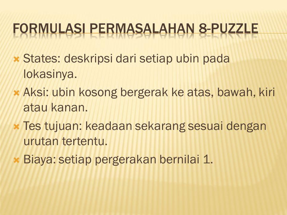 Formulasi permasalahan 8-puzzle