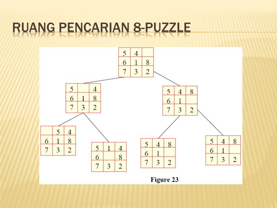 Ruang pencarian 8-puzzle