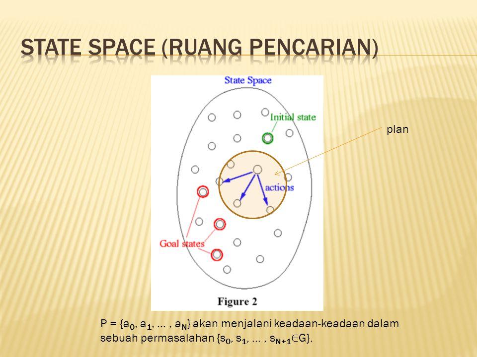 State space (Ruang pencarian)