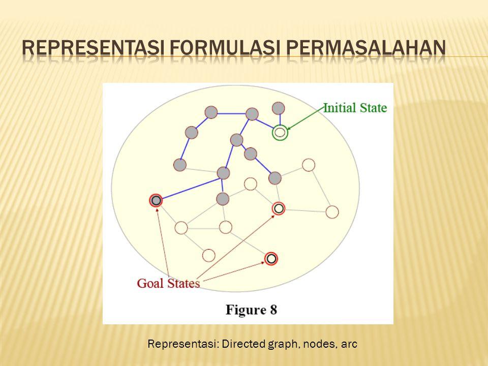 Representasi formulasi permasalahan