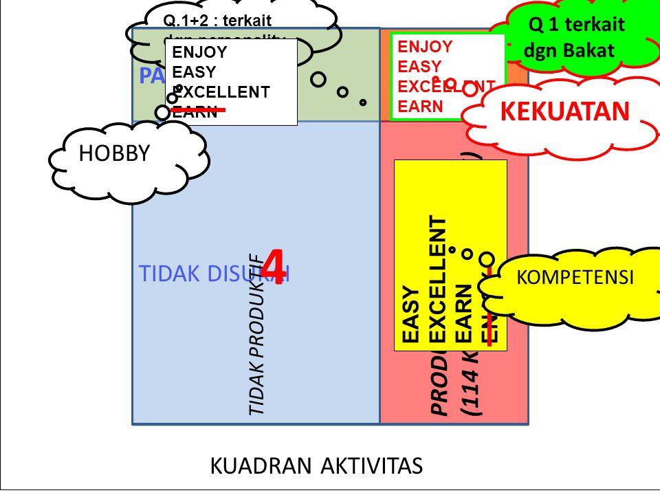 2 1 4 3 KEKUATAN PASSION HOBBY (114 KLASTER AKTIVITAS) TIDAK DISUKAI
