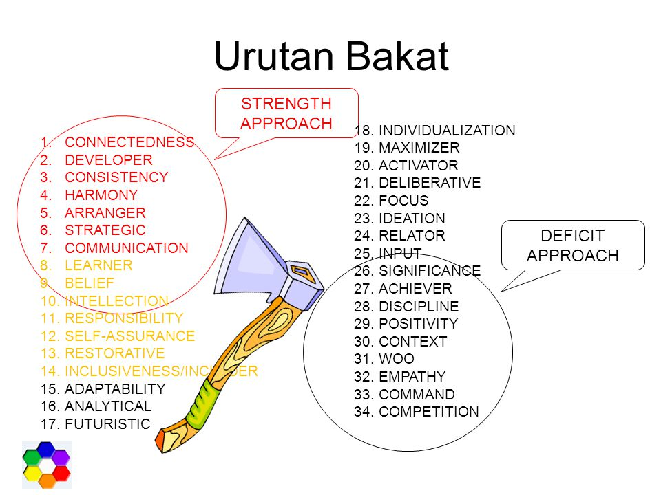 Urutan Bakat STRENGTH APPROACH DEFICIT APPROACH CONNECTEDNESS