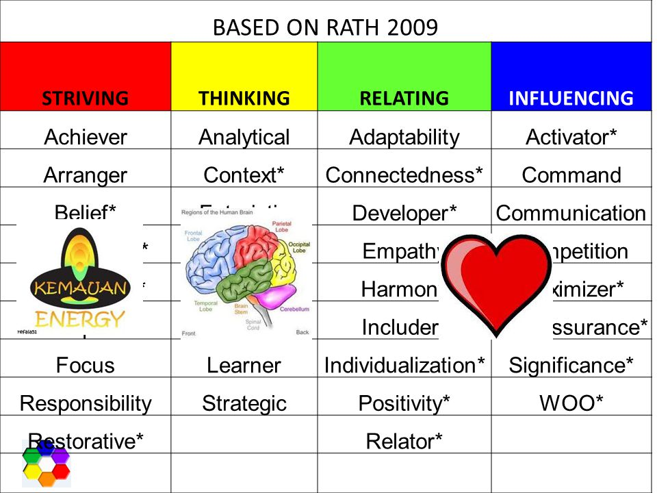 BASED ON RATH 2009 STRIVING THINKING RELATING INFLUENCING Achiever