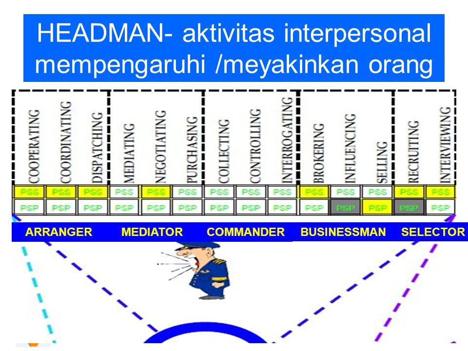 HEADMAN- aktivitas interpersonal mempengaruhi /meyakinkan orang