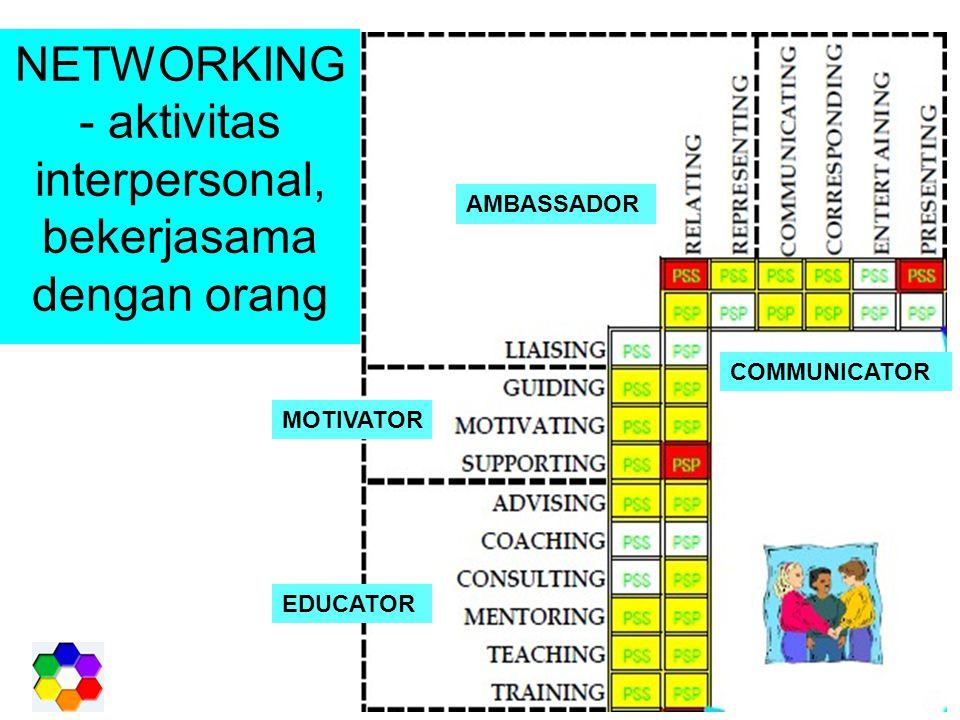NETWORKING- aktivitas interpersonal, bekerjasama dengan orang