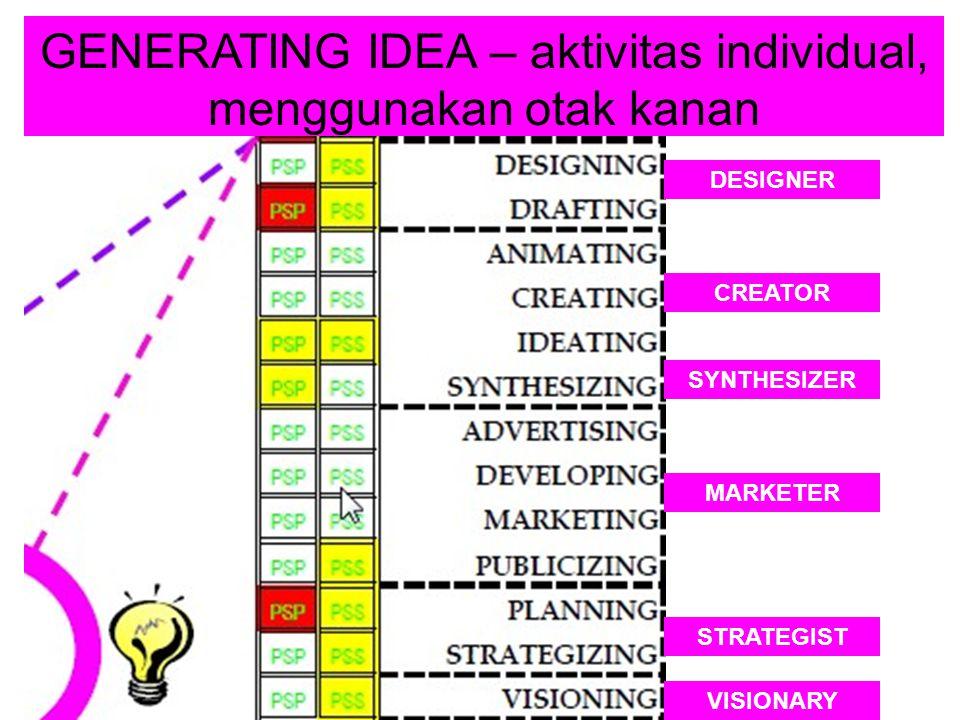 GENERATING IDEA – aktivitas individual, menggunakan otak kanan