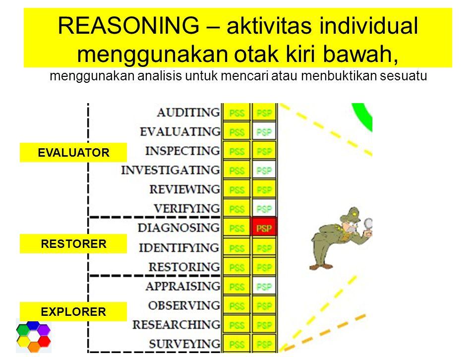 REASONING – aktivitas individual menggunakan otak kiri bawah, menggunakan analisis untuk mencari atau menbuktikan sesuatu