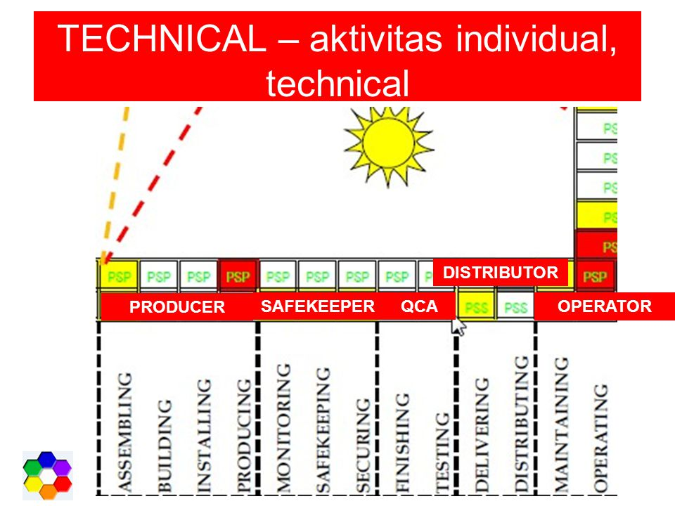 TECHNICAL – aktivitas individual, technical