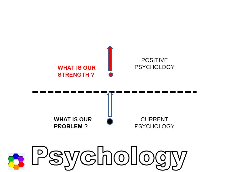 POSITIVE PSYCHOLOGY WHAT IS OUR STRENGTH WHAT IS OUR PROBLEM CURRENT PSYCHOLOGY Psychology