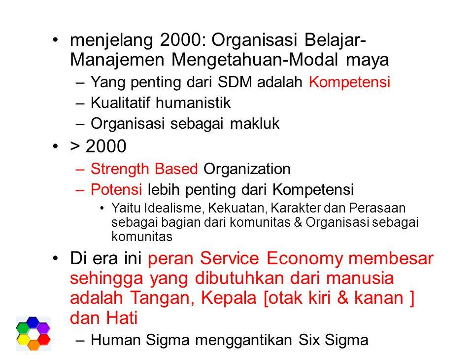menjelang 2000: Organisasi Belajar-Manajemen Mengetahuan-Modal maya