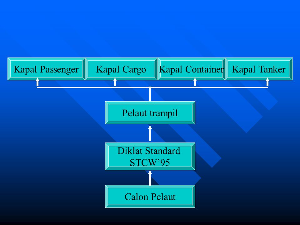 Kapal Passenger Kapal Cargo. Kapal Container. Kapal Tanker. Pelaut trampil. Diklat Standard. STCW'95.