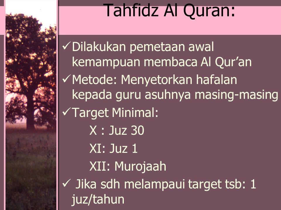 Tahfidz Al Quran: Dilakukan pemetaan awal kemampuan membaca Al Qur'an