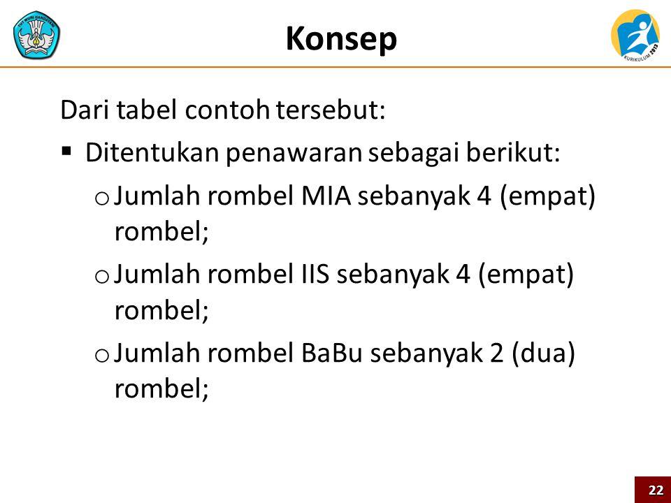 Konsep Dari tabel contoh tersebut: