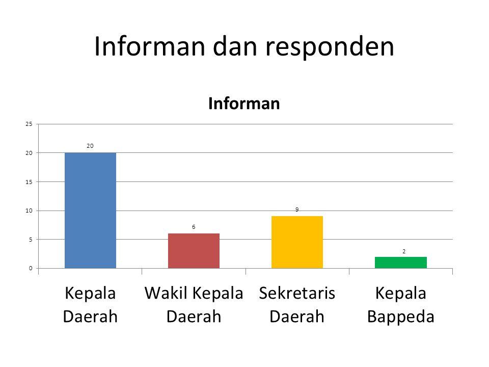 Informan dan responden