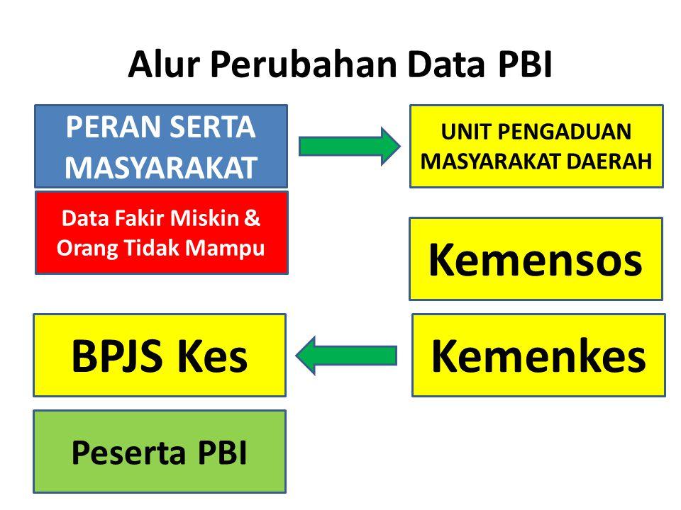 Alur Perubahan Data PBI