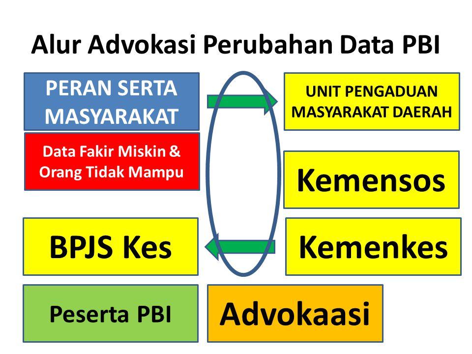 Alur Advokasi Perubahan Data PBI