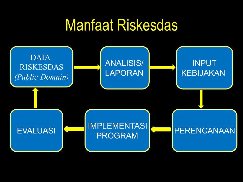 Manfaat Riskesdas DATA RISKESDAS (Public Domain) ANALISIS/ LAPORAN
