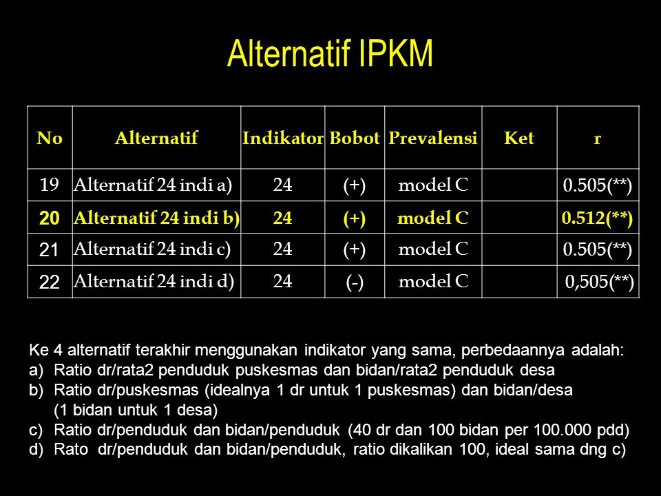 Alternatif IPKM No Alternatif Indikator Bobot Prevalensi Ket r 19