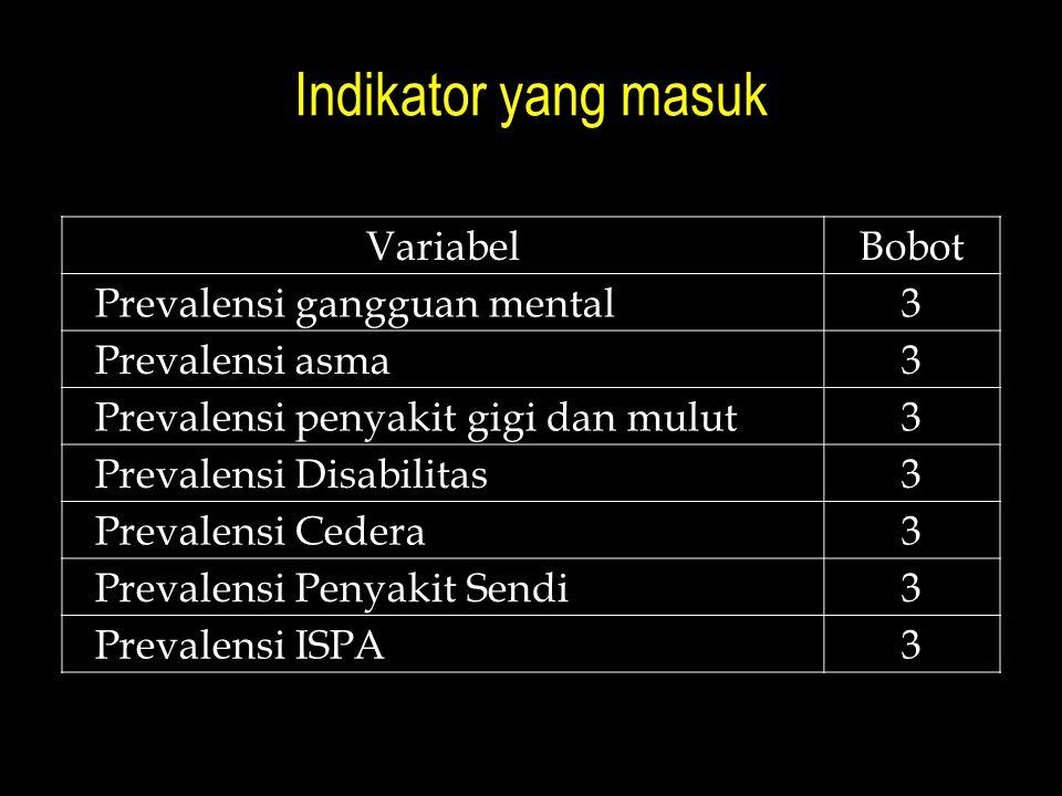 Indikator yang masuk Variabel Bobot Prevalensi gangguan mental 3