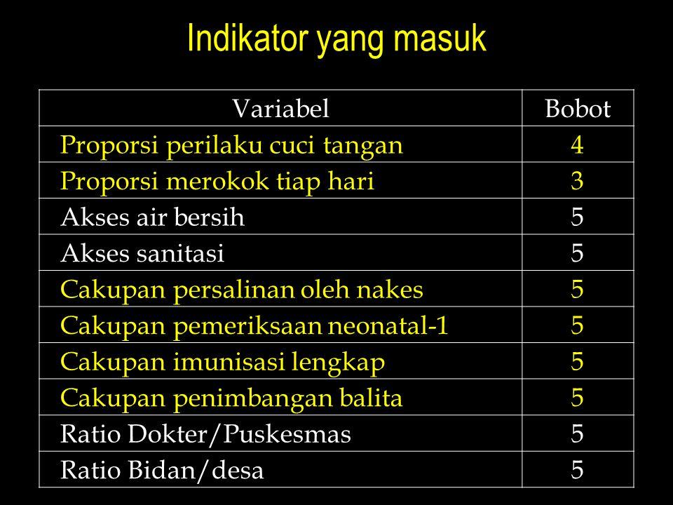 Indikator yang masuk Variabel Bobot Proporsi perilaku cuci tangan 4