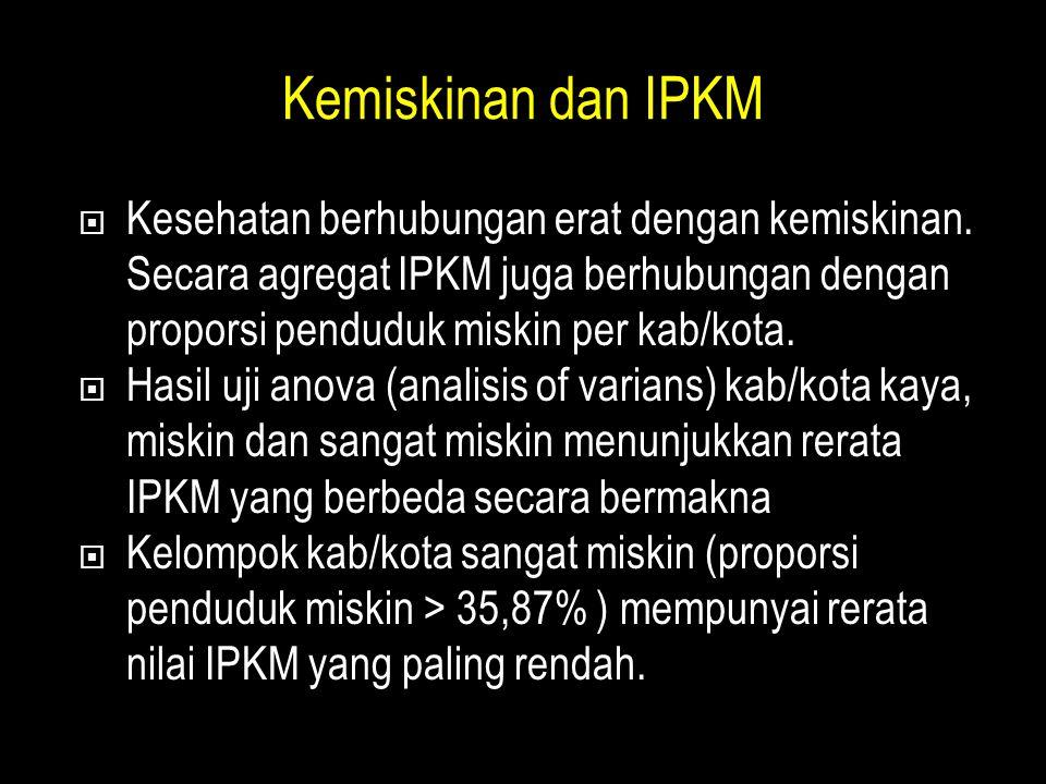 Kemiskinan dan IPKM Kesehatan berhubungan erat dengan kemiskinan. Secara agregat IPKM juga berhubungan dengan proporsi penduduk miskin per kab/kota.