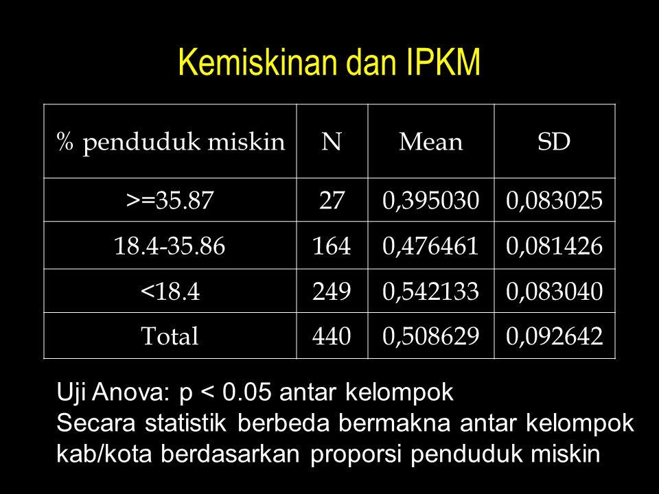 Kemiskinan dan IPKM % penduduk miskin N Mean SD >=35.87 27 0,395030