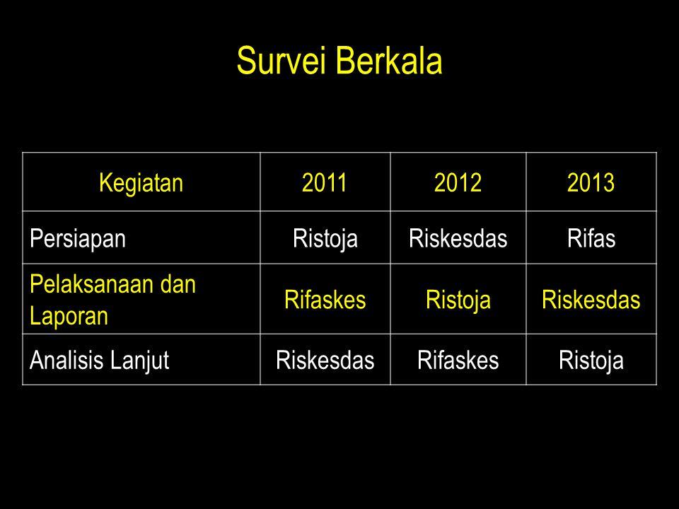 Survei Berkala Kegiatan 2011 2012 2013 Persiapan Ristoja Riskesdas