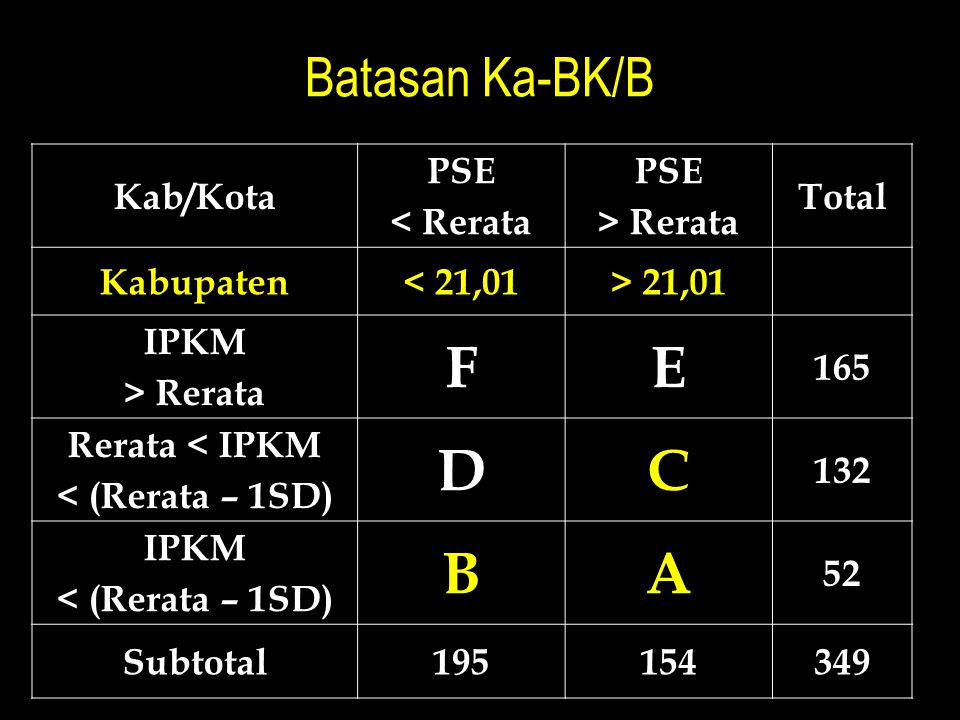 Rerata < IPKM < (Rerata – 1SD)