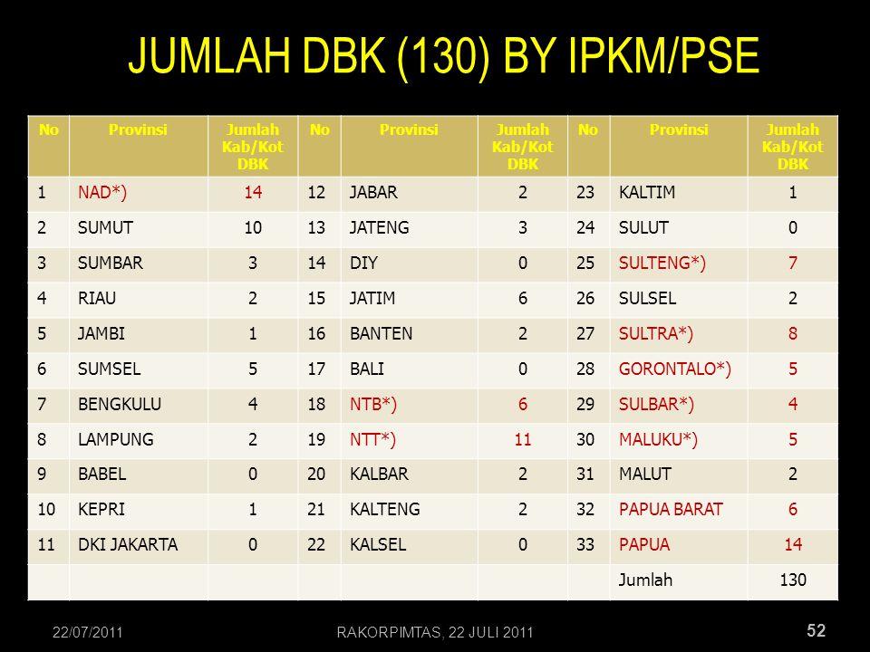 JUMLAH DBK (130) BY IPKM/PSE