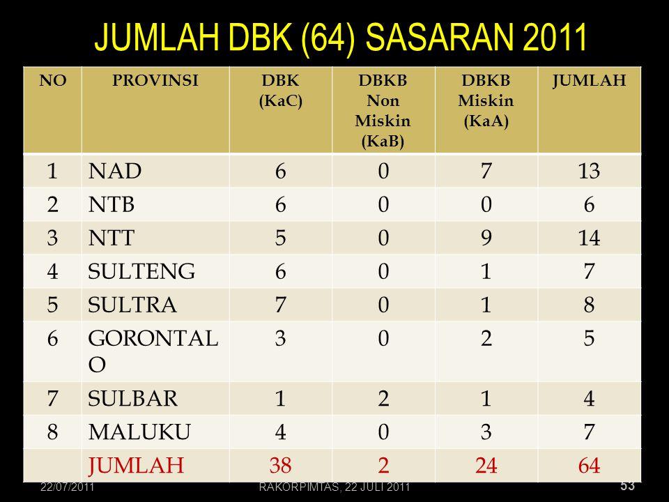 JUMLAH DBK (64) SASARAN 2011 1 NAD 6 7 13 2 NTB 3 NTT 5 9 14 4 SULTENG