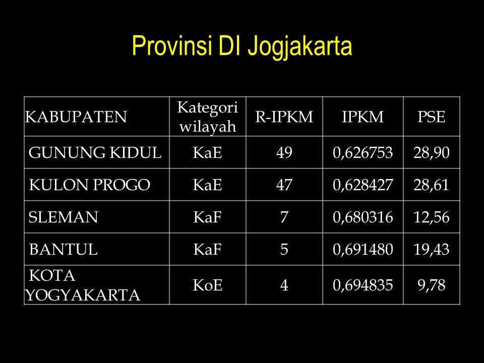 Provinsi DI Jogjakarta